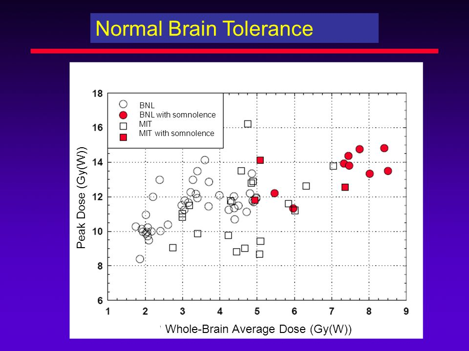 Normal Brain Tolerance