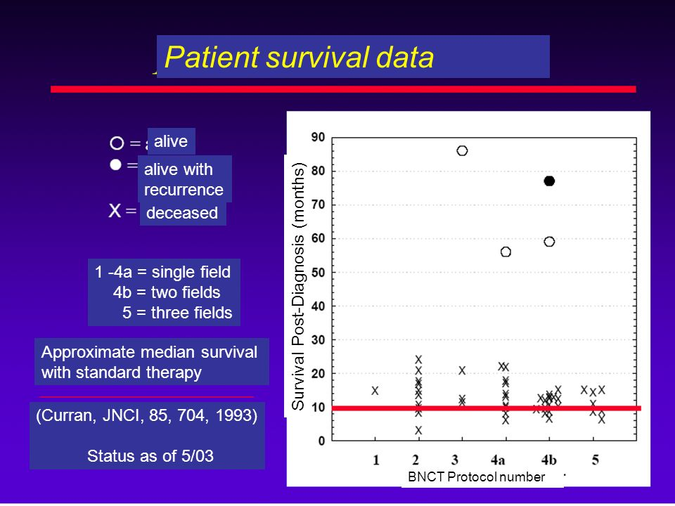 Patient survival data alive alive with recurrence deceased