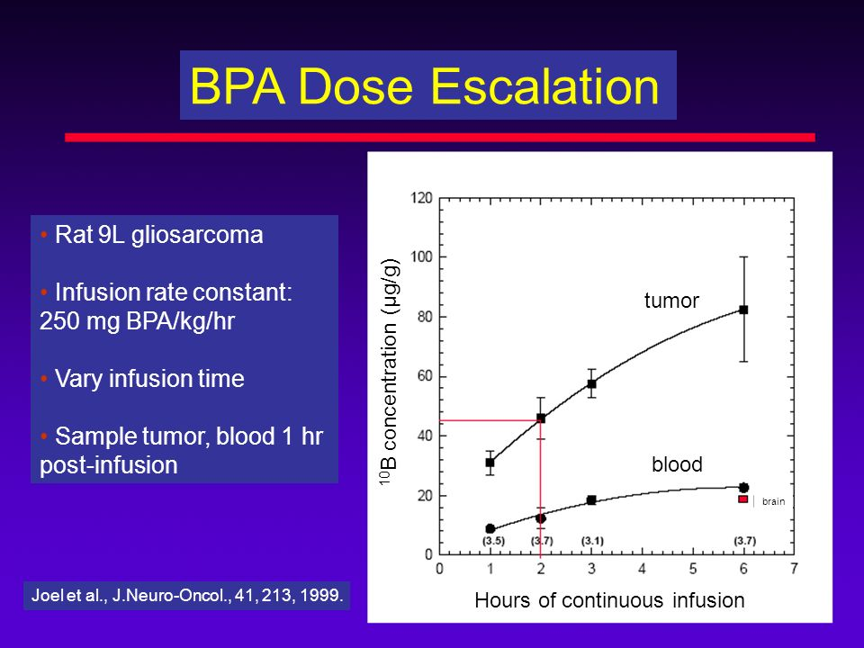 BPA Dose Escalation • Rat 9L gliosarcoma • Infusion rate constant: