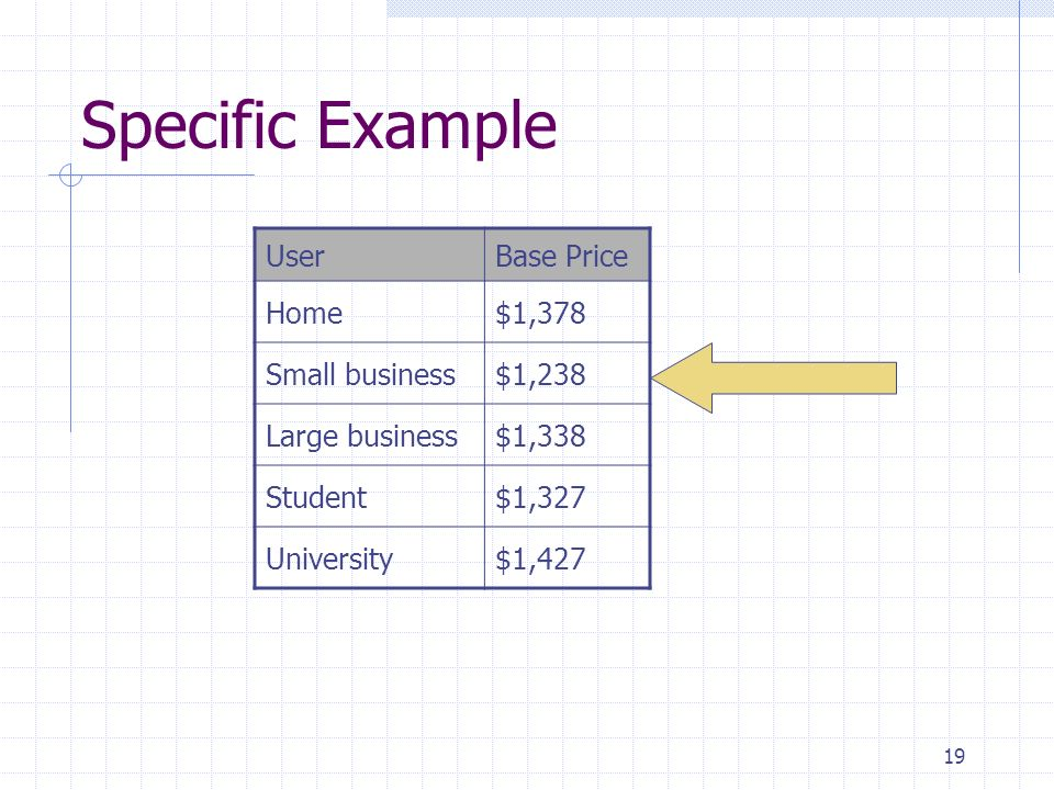 Specific Example User Base Price Home $1,378 Small business $1,238