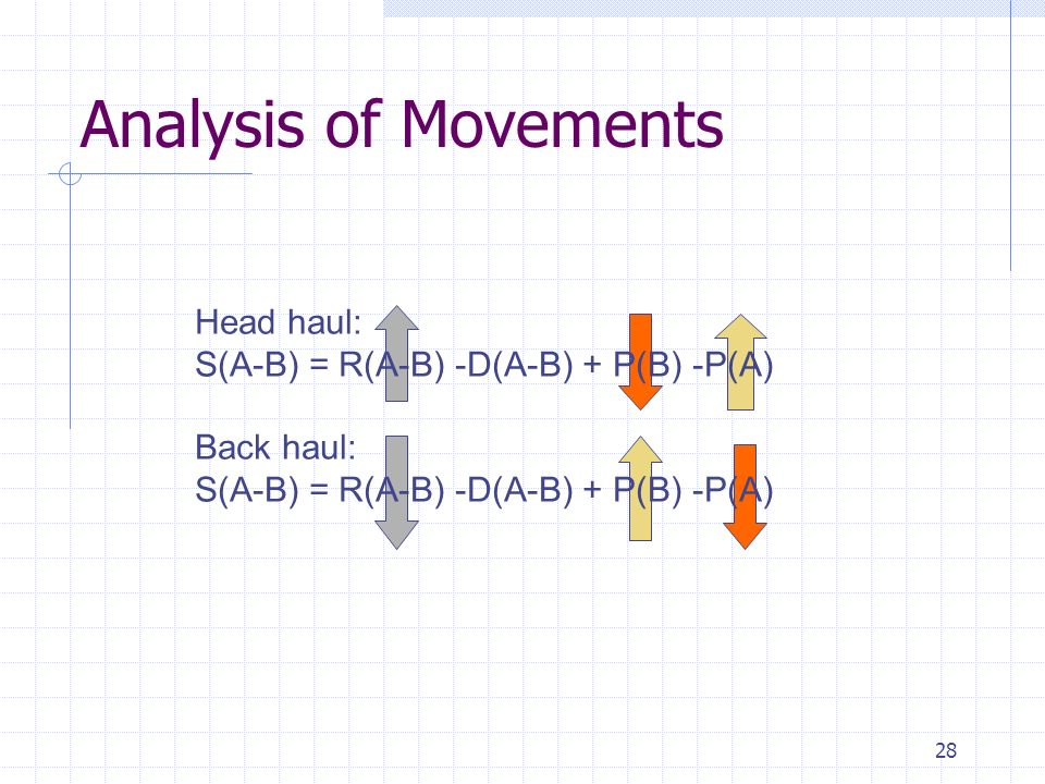 Analysis of Movements Head haul: S(A-B) = R(A-B) -D(A-B) + P(B) -P(A)