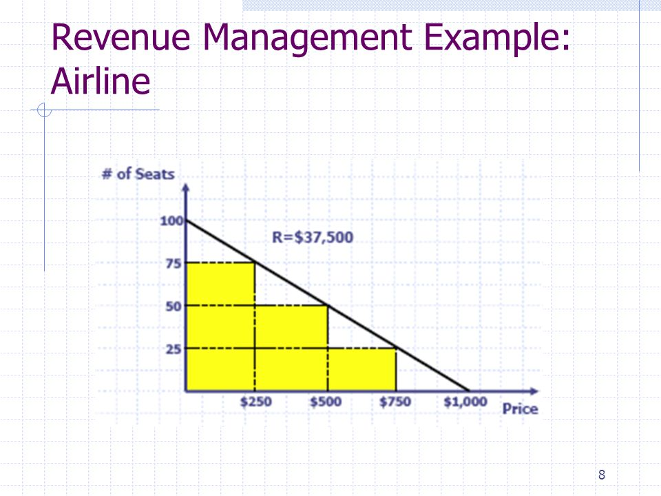 Revenue Management Example: Airline