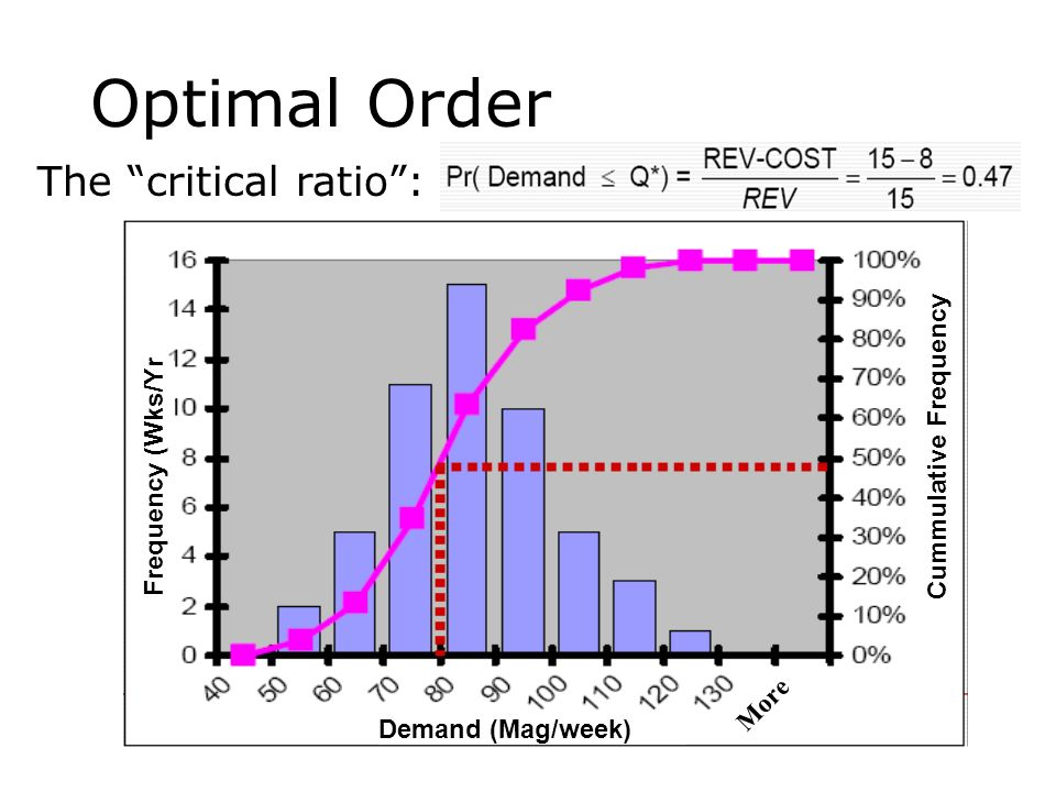 Optimal Order The critical ratio : Cummulative Frequency