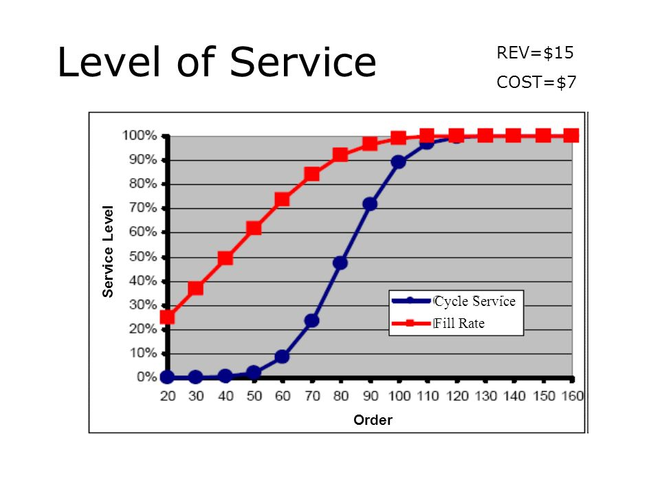 Level of Service REV=$15 COST=$7 Service Level Cycle Service Fill Rate