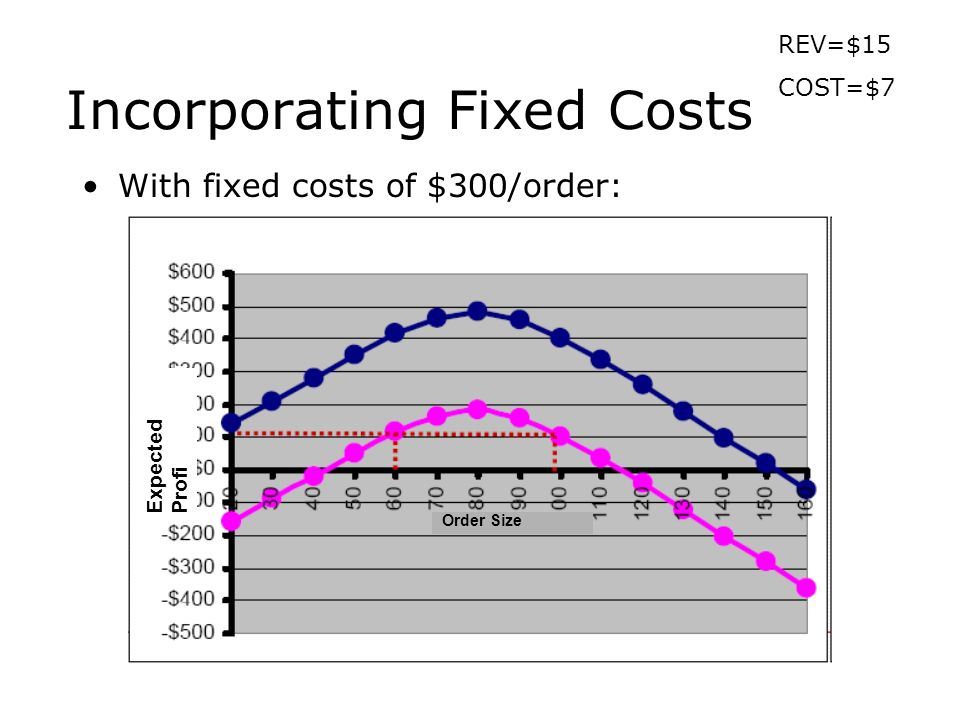 Incorporating Fixed Costs