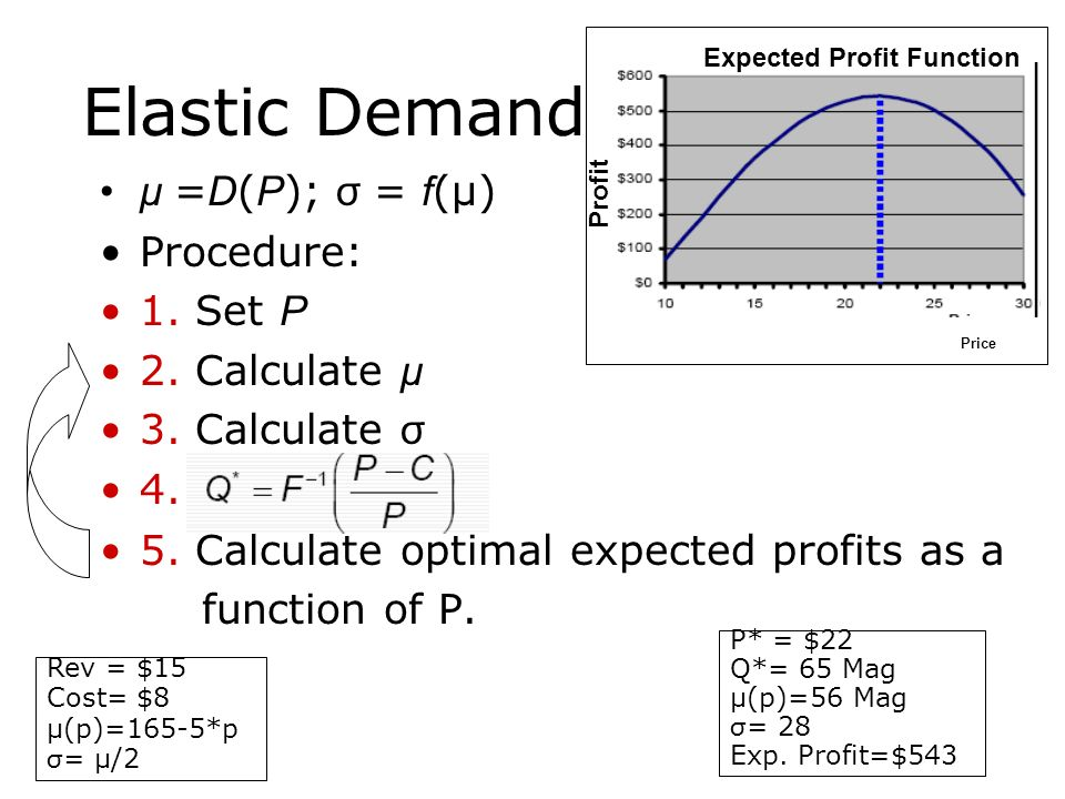 Elastic Demand μ =D(P); σ = f(μ) Procedure: 1. Set P 2. Calculate μ