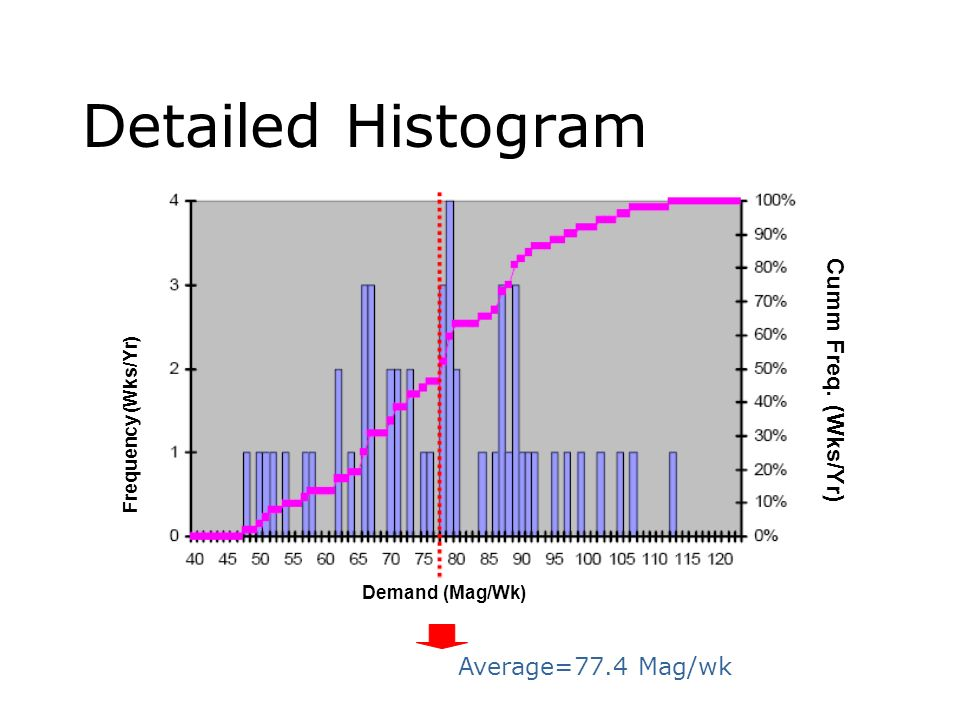 Detailed Histogram Cumm Freq. (Wks/Yr) Average=77.4 Mag/wk