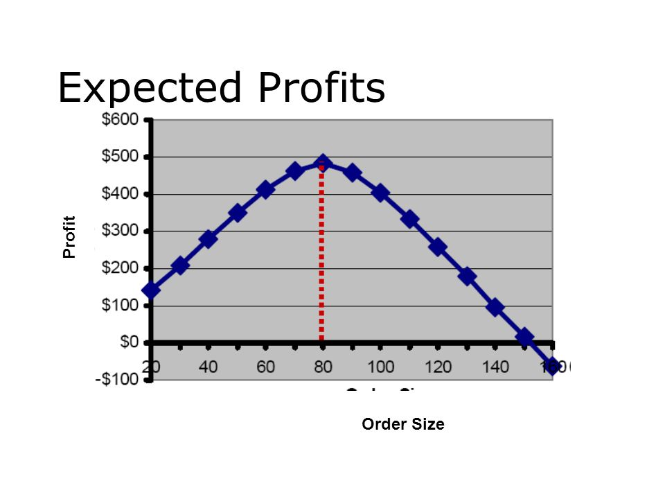 Expected Profits Profit Order Size