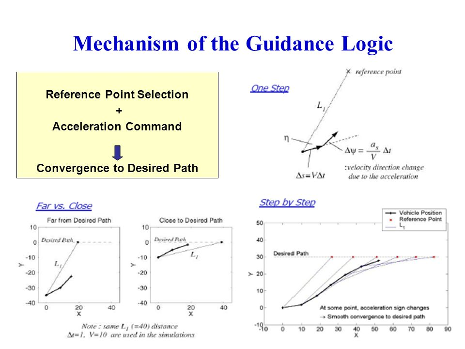 Mechanism of the Guidance Logic