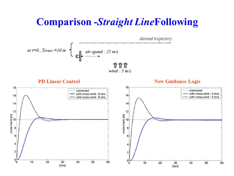 Comparison -Straight LineFollowing