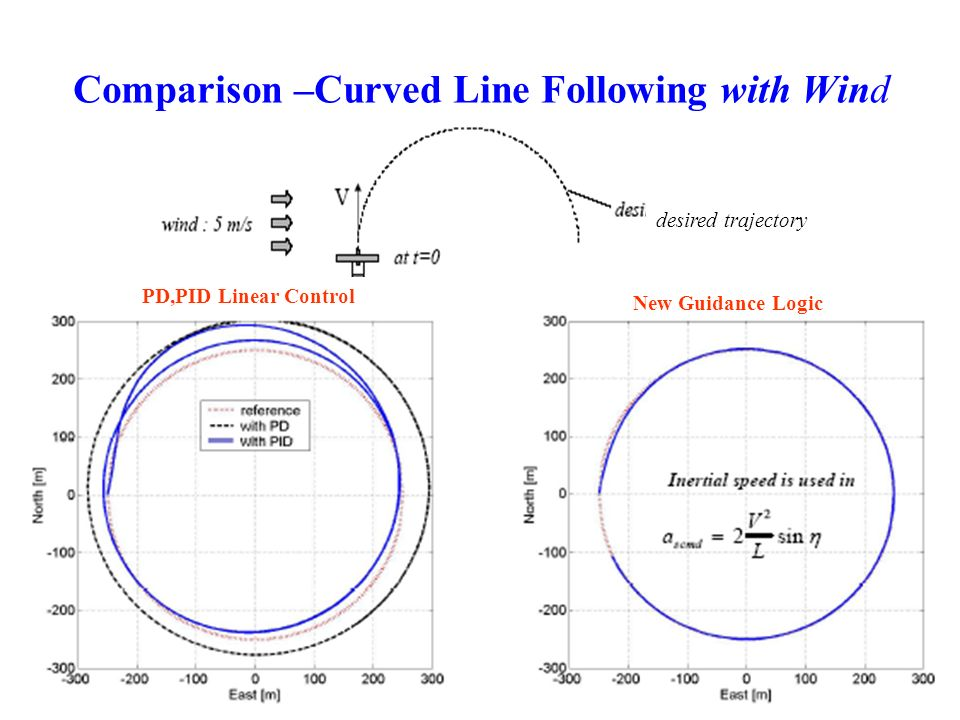 Comparison –Curved Line Following with Wind