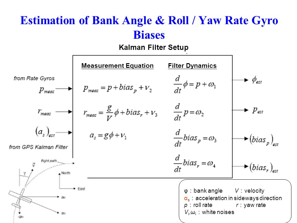 Estimation of Bank Angle & Roll / Yaw Rate Gyro Biases