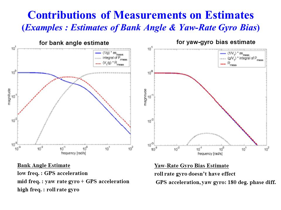 Contributions of Measurements on Estimates (Examples : Estimates of Bank Angle & Yaw-Rate Gyro Bias)
