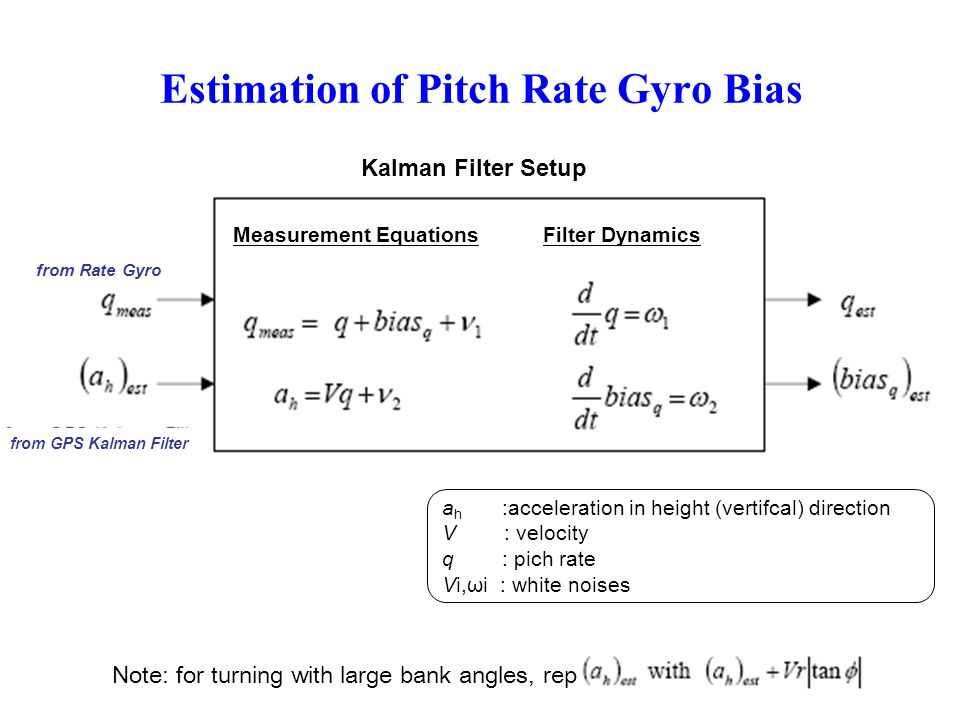 Estimation of Pitch Rate Gyro Bias