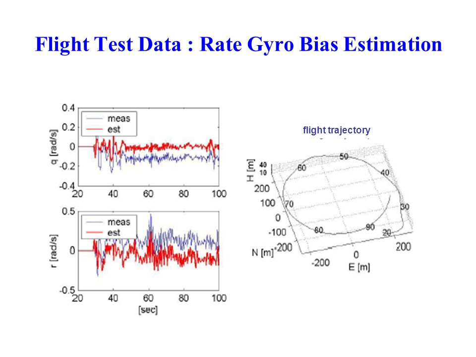 Flight Test Data : Rate Gyro Bias Estimation