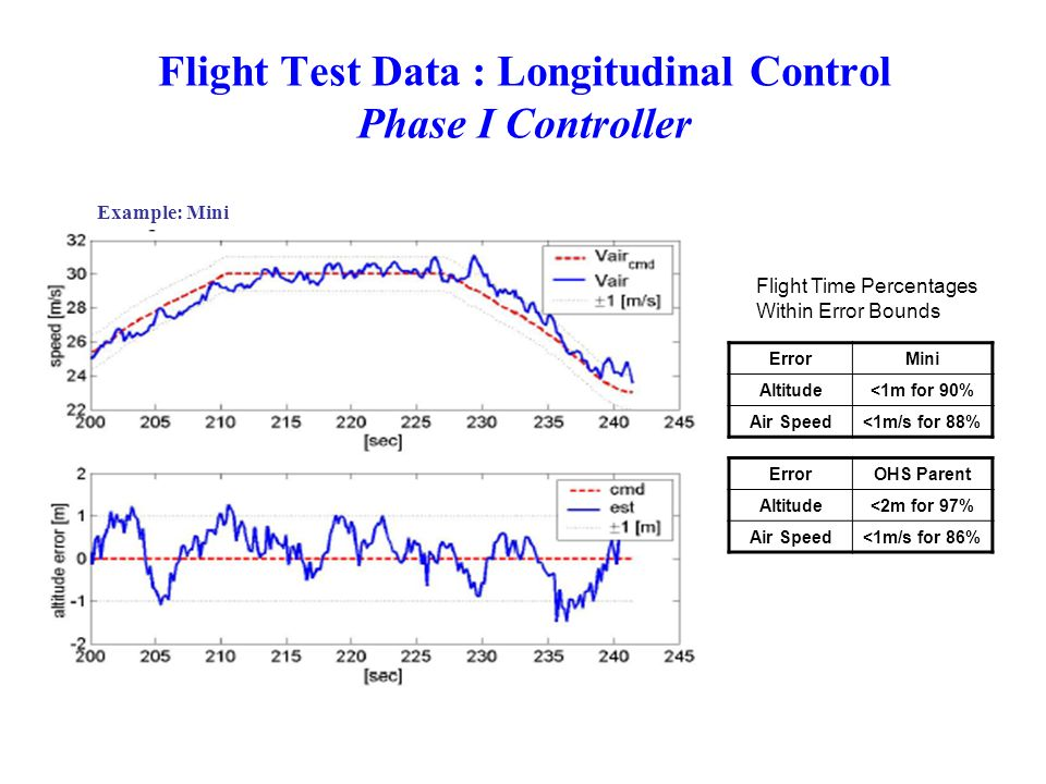 Flight Test Data : Longitudinal Control Phase I Controller