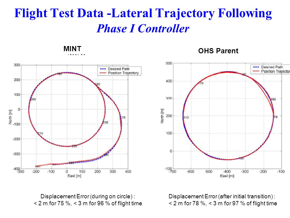 Flight Test Data -Lateral Trajectory Following Phase I Controller