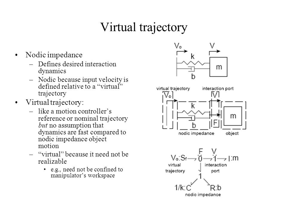 Virtual trajectory Nodic impedance Virtual trajectory:
