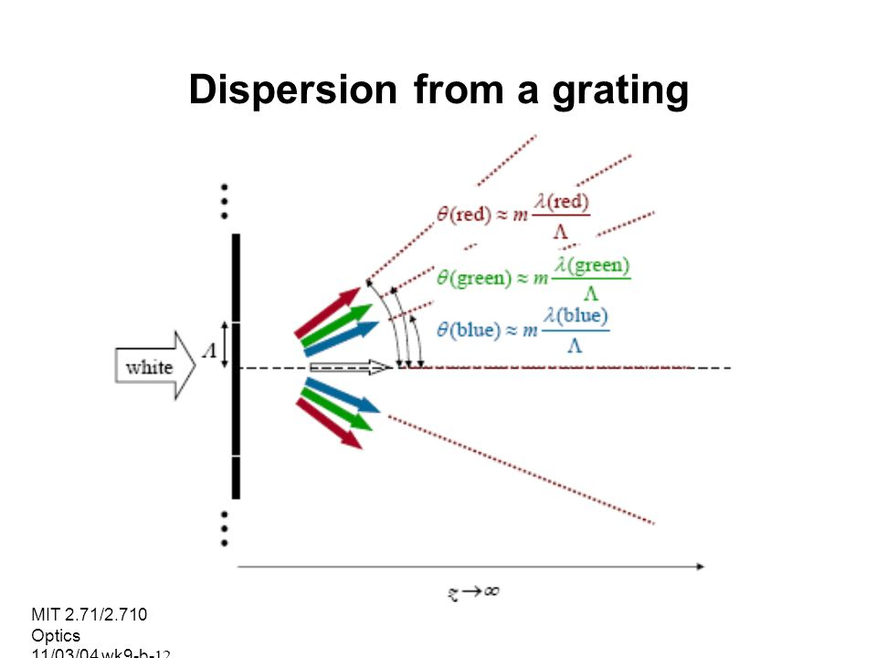 Dispersion from a grating