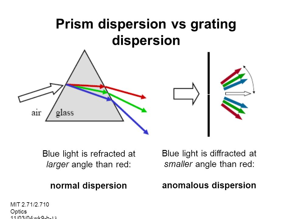 Prism dispersion vs grating dispersion