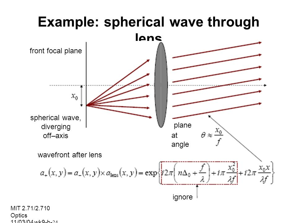 Example: spherical wave through lens