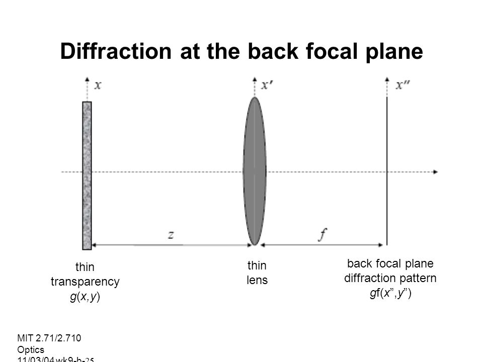 Diffraction at the back focal plane