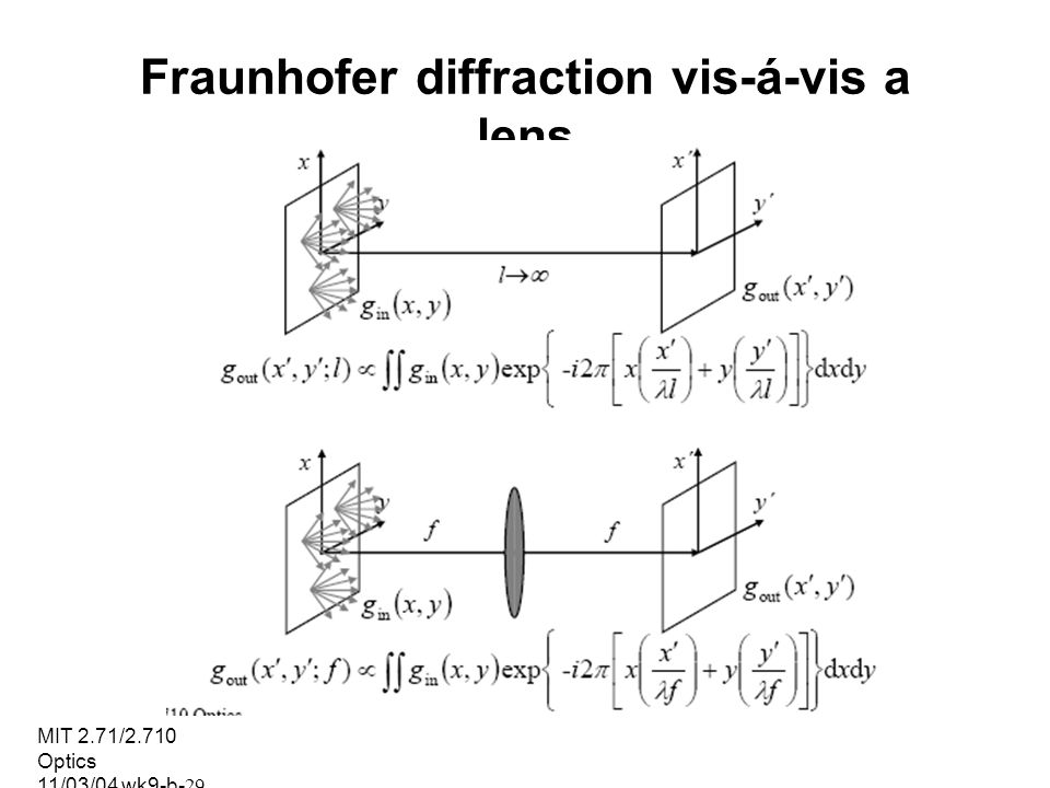 Fraunhofer diffraction vis-á-vis a lens
