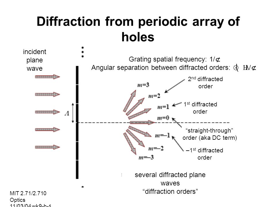 Diffraction from periodic array of holes