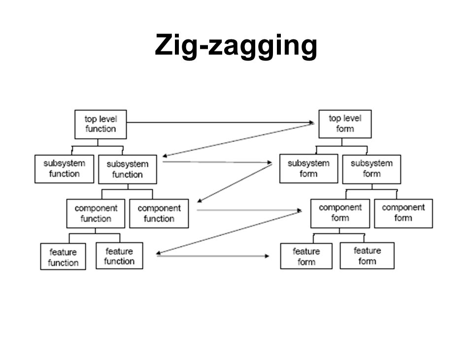 Zig-zagging