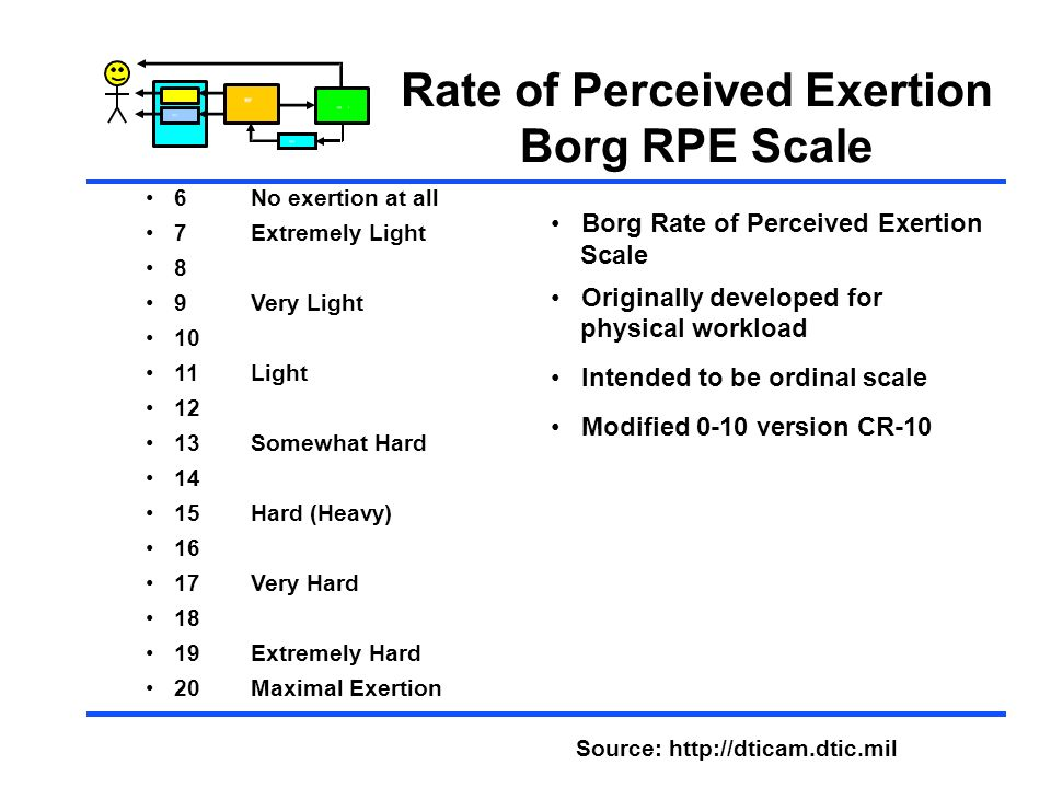 Rate of Perceived Exertion Borg RPE Scale