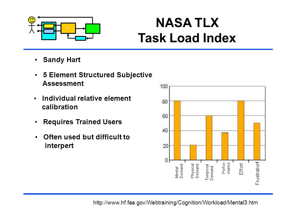 NASA TLX Task Load Index Sandy Hart 5 Element Structured Subjective