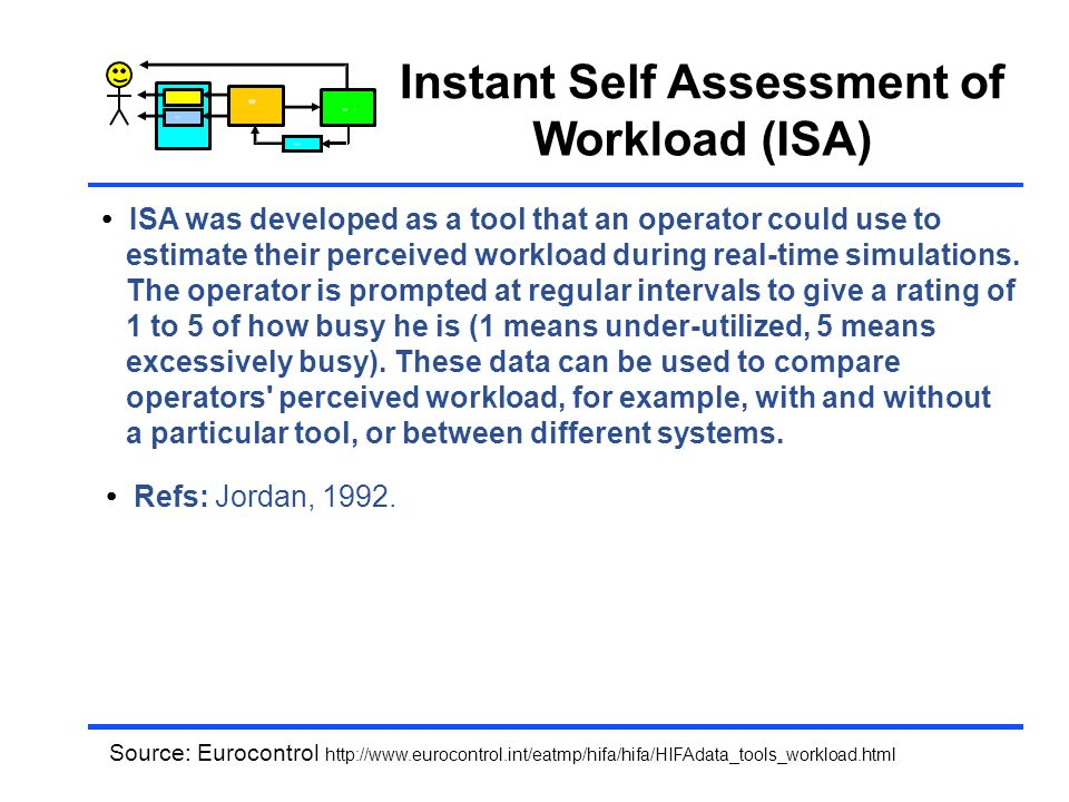 Instant Self Assessment of Workload (ISA)