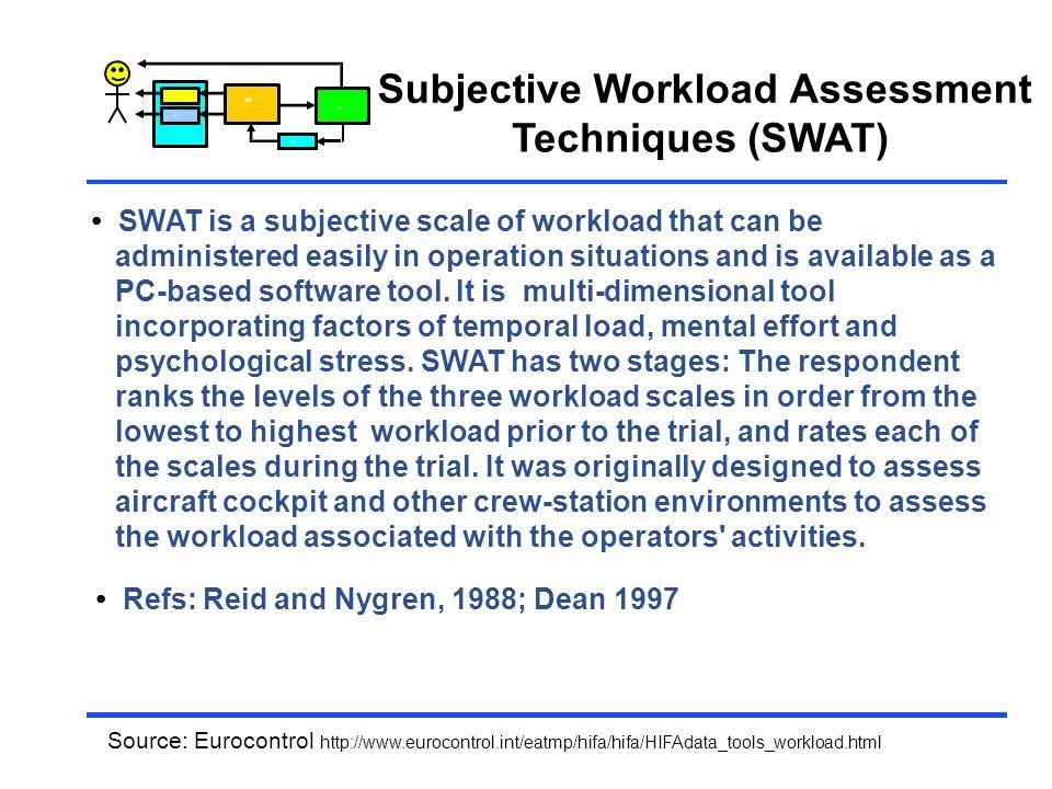 Subjective Workload Assessment Techniques (SWAT)