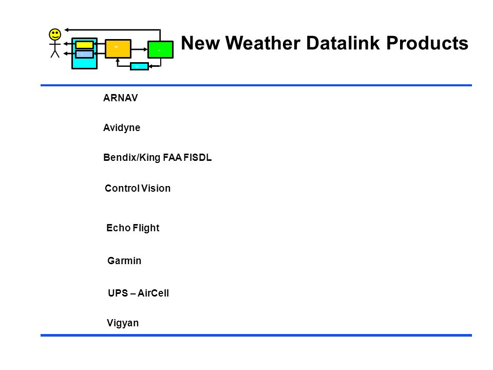 New Weather Datalink Products