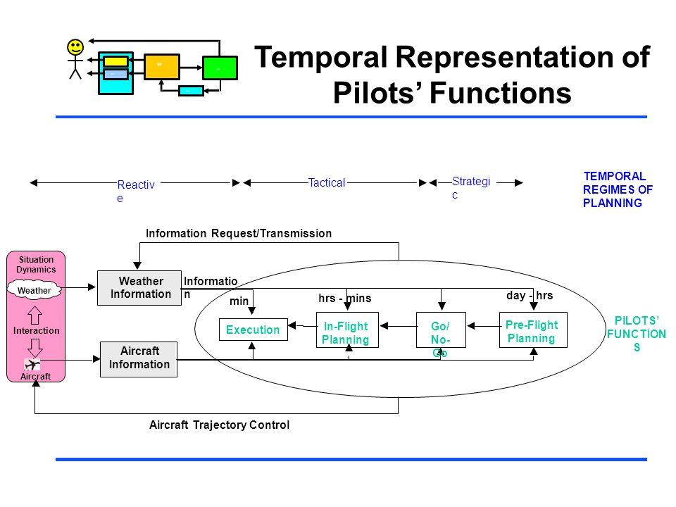 Temporal Representation of Pilots' Functions