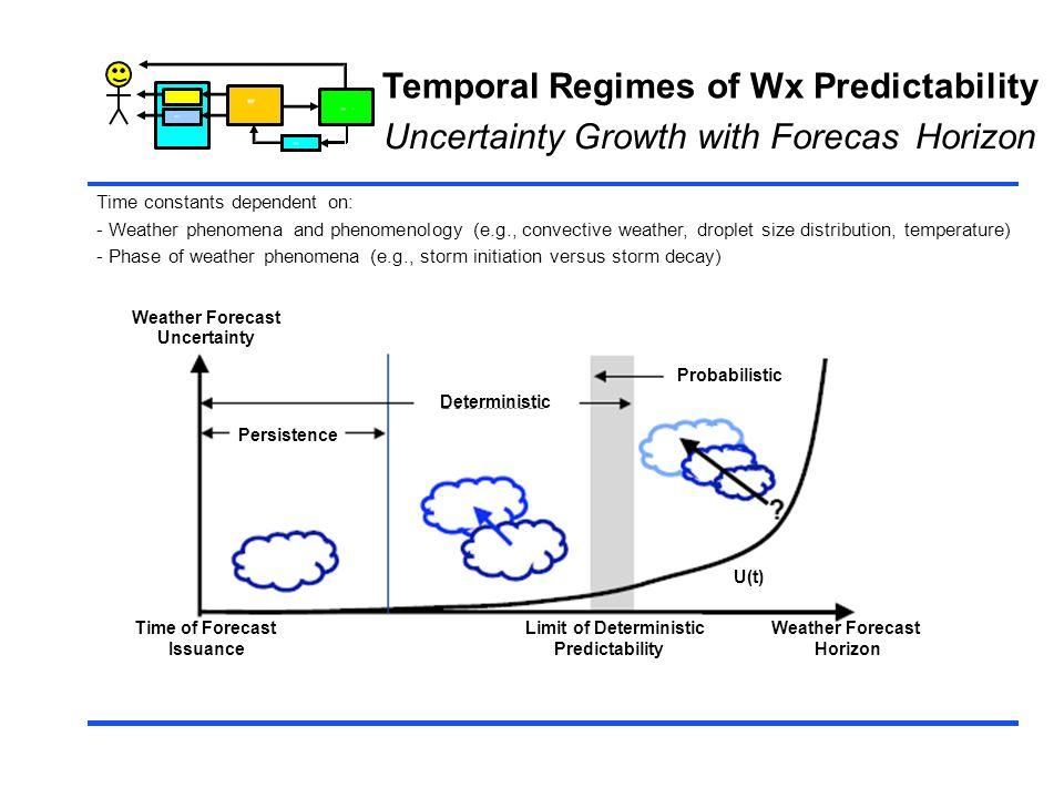 Temporal Regimes of Wx Predictability