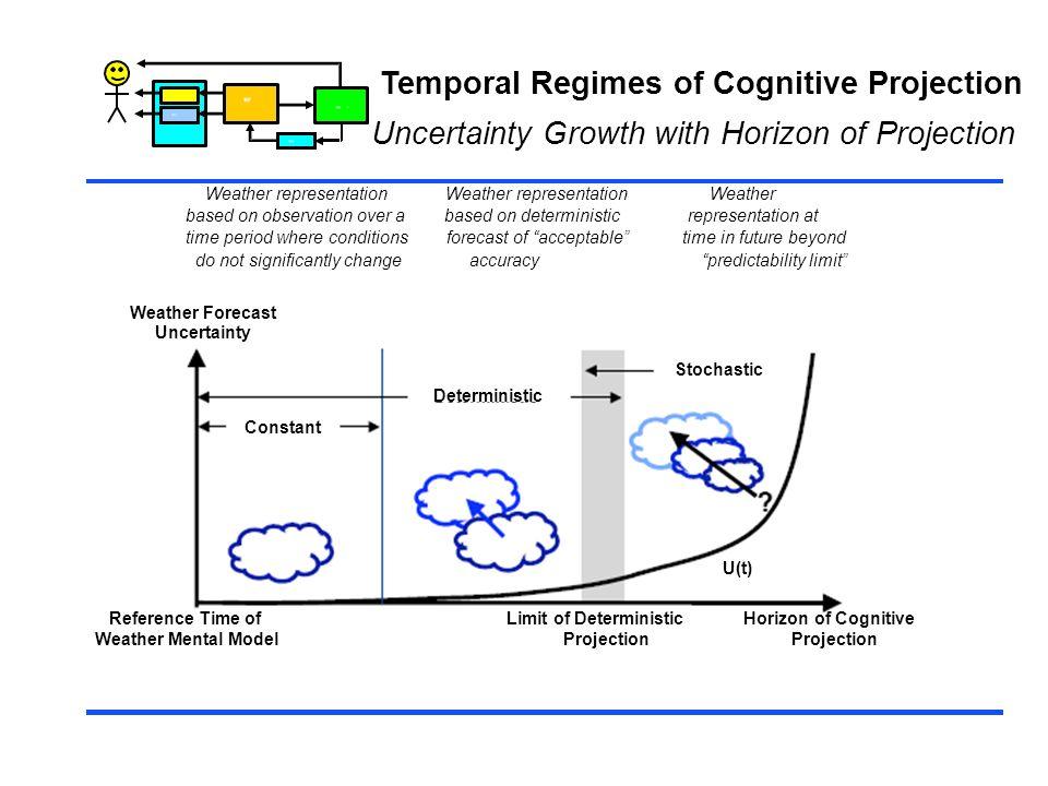 Temporal Regimes of Cognitive Projection