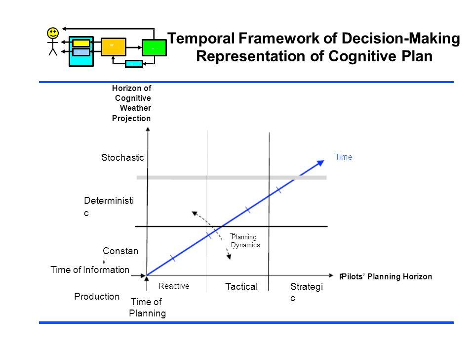 Temporal Framework of Decision-Making Representation of Cognitive Plan