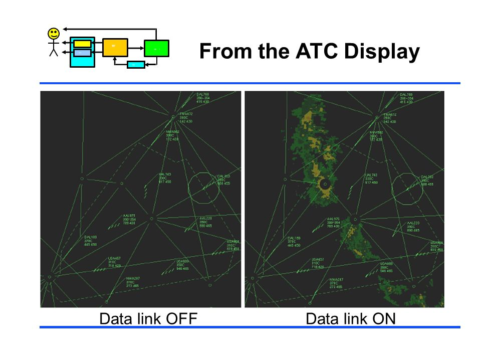 From the ATC Display Control Data link OFF Data link ON