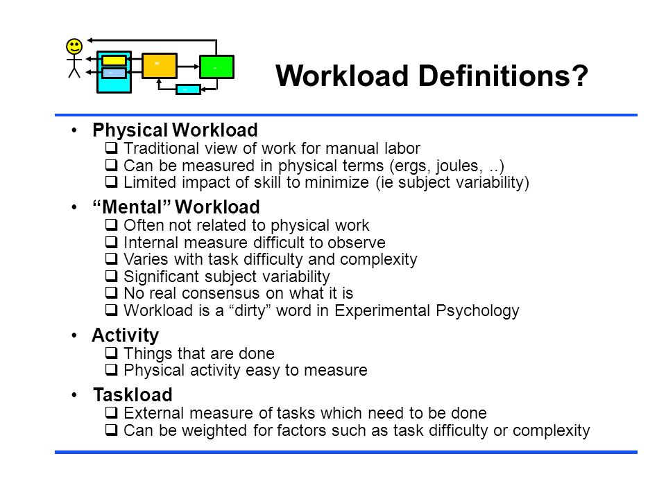 Workload Definitions Physical Workload Mental Workload Activity