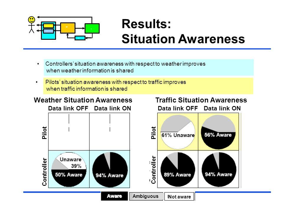 Results: Situation Awareness