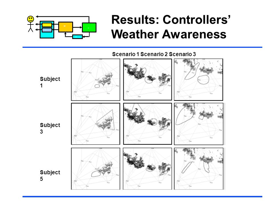 Results: Controllers' Weather Awareness