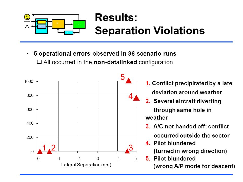 Separation Violations