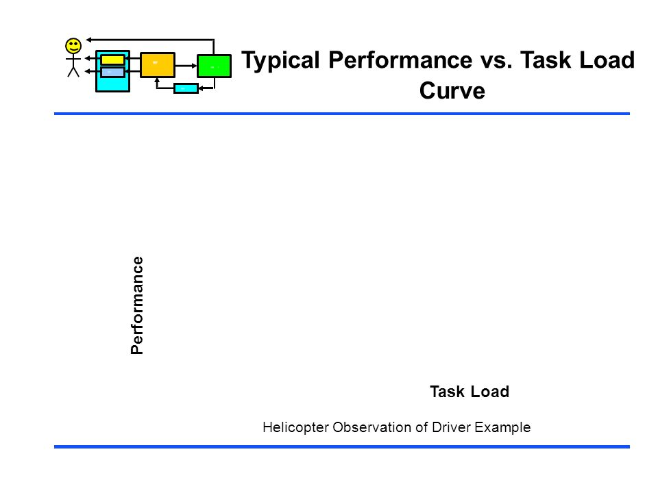 Typical Performance vs. Task Load Curve