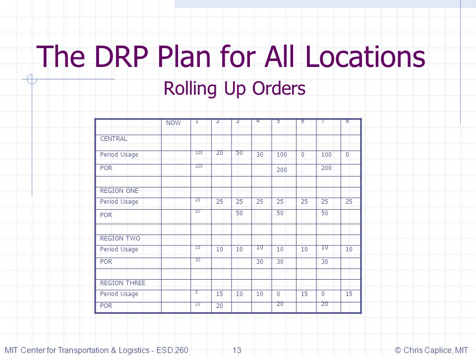 The DRP Plan for All Locations