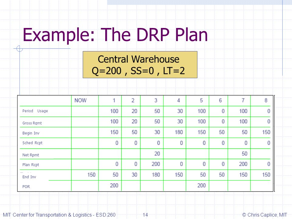 Example: The DRP Plan Central Warehouse Q=200 , SS=0 , LT=2