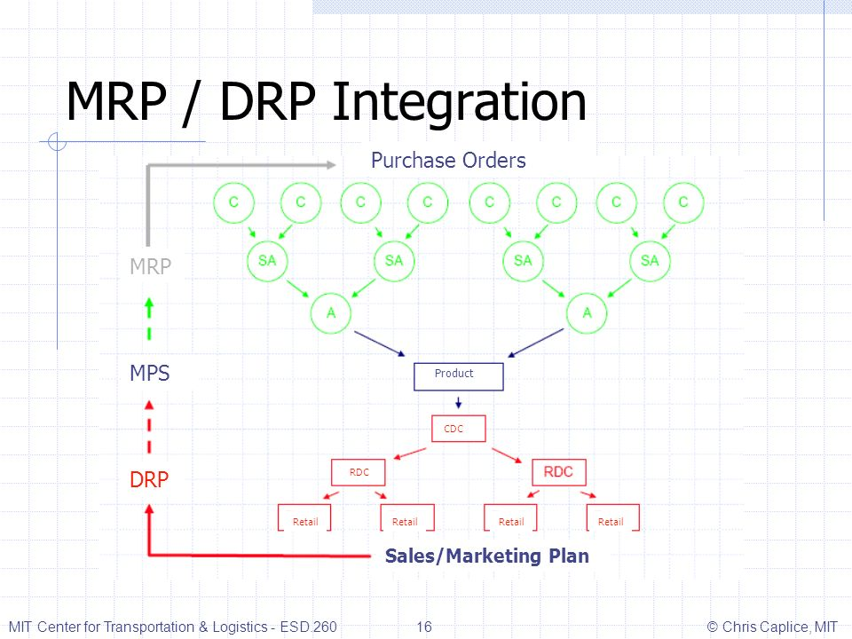 MRP / DRP Integration Purchase Orders MRP MPS DRP Sales/Marketing Plan