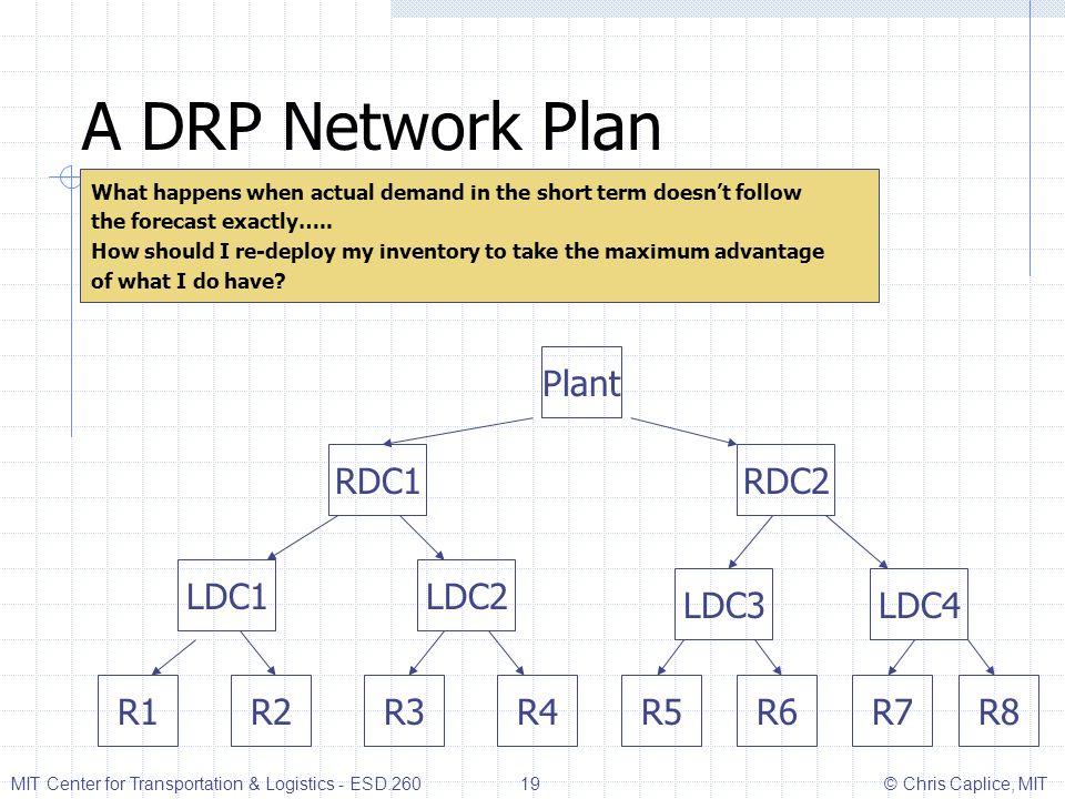 A DRP Network Plan Plant RDC1 RDC2 LDC1 LDC2 LDC3 LDC4 R1 R2 R3 R4 R5