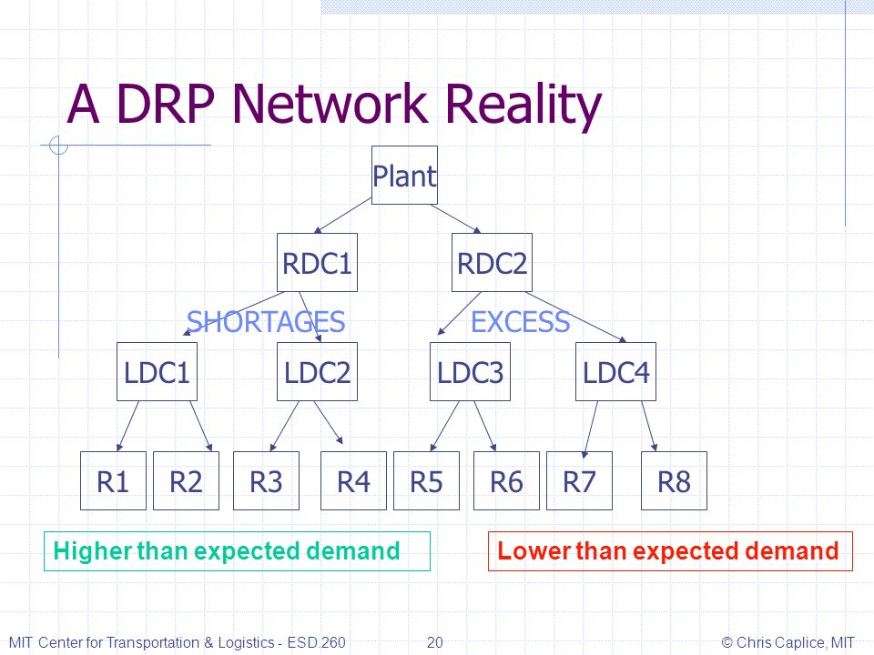 A DRP Network Reality Plant RDC1 RDC2 SHORTAGES EXCESS LDC1 LDC2 LDC3