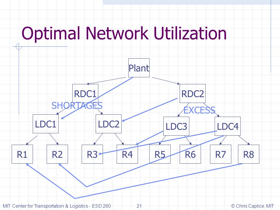 Optimal Network Utilization